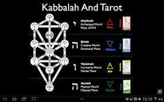 Mundos del árbol, elementos y tarot