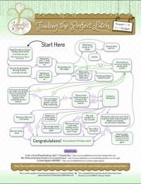 Breast Feeding Latch Infographic.  Her breastfeeding advice is not only funny, but soooo helpful! yay!