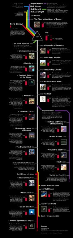 "Pink Floyd Timeline by Adam Hadraba, via Behance Roger Waters should have been given the rights to ""Pink Floyd"" when he sued over it! Gilmore just let it die. Zeppelin, Pink Floyd Art, Pink Floyd Lyrics, Time Pink Floyd, Pink Floyd Quotes, Pink Floyd Poster, Guns N' Roses, Mundo Musical, The Dark Side"
