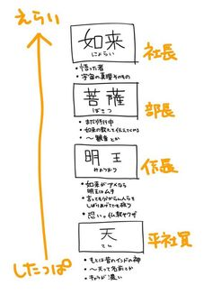 Joy Of Life, Japanese Language, Japanese Culture, Drawing Tips, Trivia, Cool Words, Life Lessons, Life Hacks, Knowledge