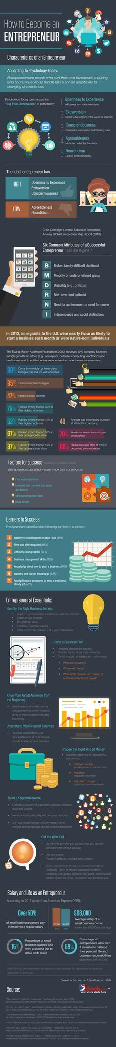 The infographic below from Schools.com explains which attributes help #entrepreneurs succeed and which pose the greatest challenge for #business owners.