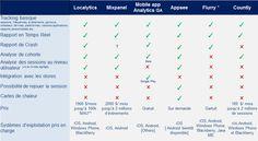 Mobile Analytics : Dans le tableau ci-dessus, Converteo a évalué les solutions suivantes: Localytics, Mixpanel, Mobile App Analytics GA, Appsee, Flurry, Countly.