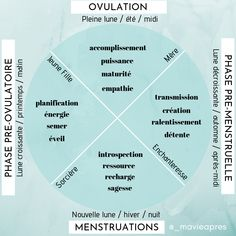 Link between the female menstrual cycle and cycles of nature Enneagram 4, Dope Quotes, My Journal, Bullet Journal, Kundalini Yoga, Menstrual Cycle, Ayurveda, Chakra, Tarot