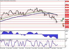 NQ: index continues falling | Free Forex Trading Signals