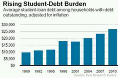 9-27-12 The rise of student debt