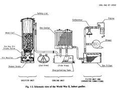 4995d1249506760-wood-gasification-wood_gasifier.jpg (576×441)