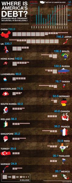 Where is America's Debt? -