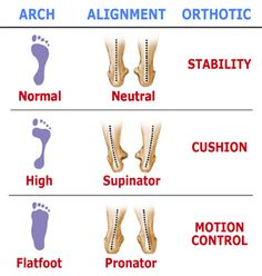 Know your feet type, find the right shoe when only the best will do. It is imperative that a person finds a shoe that properly supports their feet.