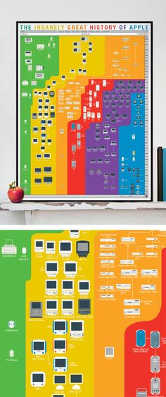 The Insanely Great History of Apple // love this poster #graphicdesign #infographic #productdesign