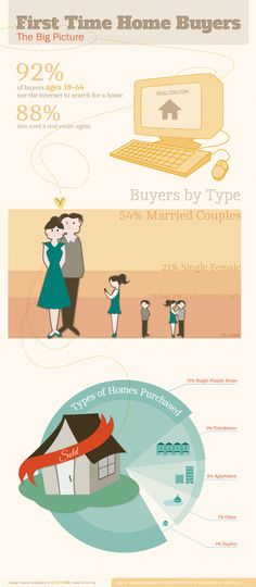 First Time Home Buyer Stats
