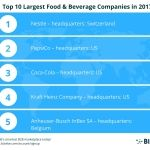 BizVibe Announces Their List of the Top 10 Largest Food & Beverage Companies in the World for 2017