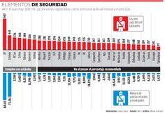 Solo 7 estados, con tasas de policías como pide la ONU - Grupo Milenio
