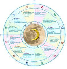 Lua nas casas (Saúde) Wicca, Magick, Pagan, Chakras, Tarot, Reiki, Star Constellations, Cancer Sign, Cosmic