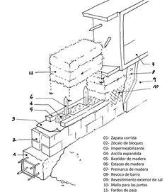 CONSTRUIBLE | Construcción con fardos de paja