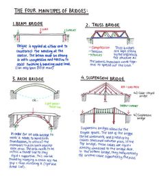 The Four Main Types of Bridges, with load and support details
