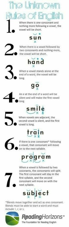 The unknown rules of English