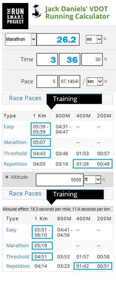 Jack Daniels' VDOT training paces for marathon Running Form, Running Training, Jack Daniels, Calculator, Marathon, Swim, Run Happy, Marathons, Swimming