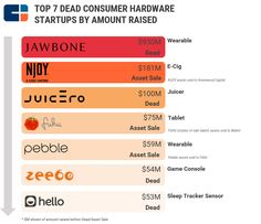 """Using intelligence from the CB Insights database, we investigated the """"secret sauce"""" for hardware success."""