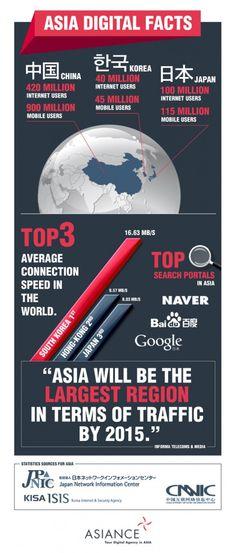 Infographics Asia Digital Facts - China, Korea, Japan