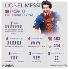 Futbol de Locura: Messi y sus 25 Trofeos con el Barcelona