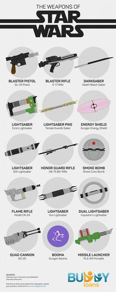 Infographic: The Weapons Of 'Star Wars' - DesignTAXI.com