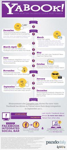 Social Media Infografik - Yabook (#Yahoo vs. #Facebook) thx @Sedat Büyükdemirci 4 sharing yours www.MiSha.at