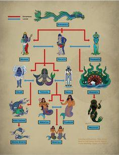 Water deities (Glorantha Sourcebook)