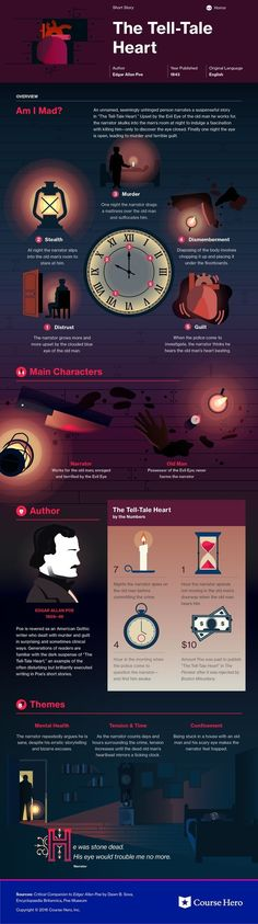 Tell-Tale Heart Infographic This infographic on The Tell-Tale Heart is both visually stunning and informative!This infographic on The Tell-Tale Heart is both visually stunning and informative! American Literature, Classic Literature, Book Infographic, Good Books, Books To Read, The Tell Tale Heart, Teaching Literature, Edgar Allan Poe, Book Summaries