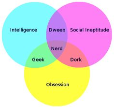 Nerd Venn Diagram: Geek, Dork or Dweeb?- Nerd Venn Diagram: Geek, Dork or Dweeb? Nerd Venn Diagram: Geek, Dork or Dweeb? Percy Jackson, Fake Geek Girl, Geek House, Jorge Ben, Def Not, Nerd Love, Thing 1, Papi, Thats The Way