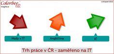 Zhodnocení trhu práce v ČR  za období červen 2012 – říjen 2012 se zaměřením na Informační Technologie.