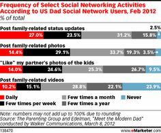 The study showed that 42% of new US dads who use social networks write family-related status updates on a daily basis. It further found that 56% of new dads post family photos at least a few times a week, while 21% post family-related videos.