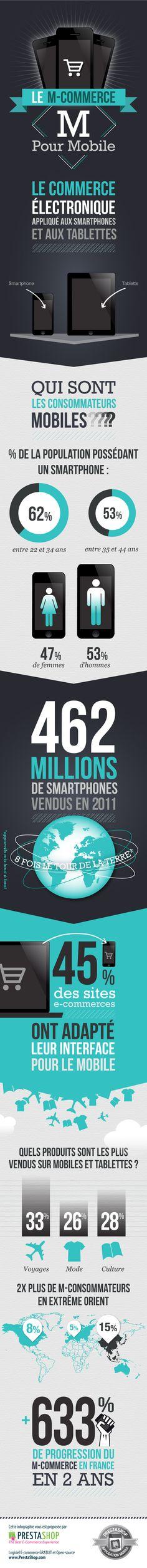 M-commerce : M pour mobile