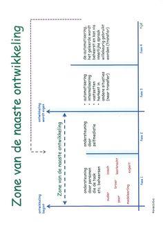 Zone van Naaste Ontwikkeling in de tijd/fasen.