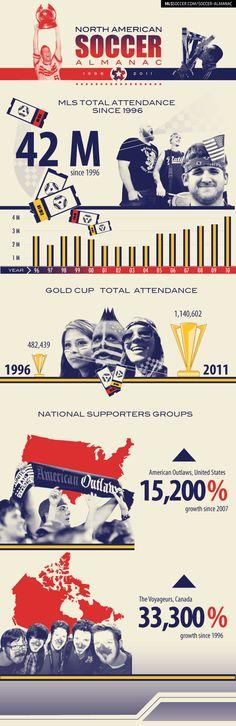 Soccer Almanac: Attendance in US & Canada (infographic) | MLSsoccer.com
