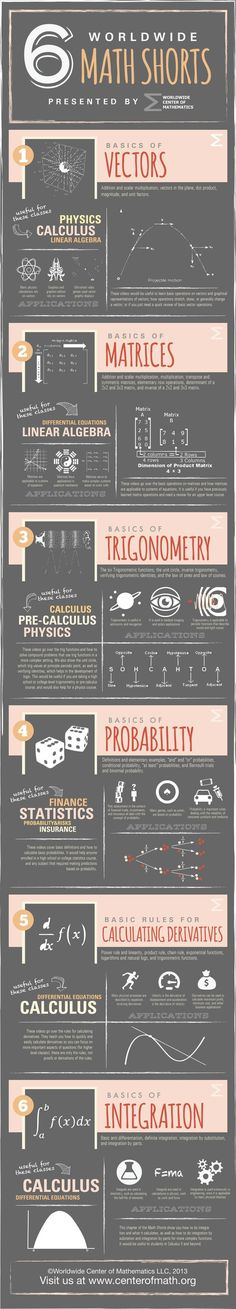 Tweet Tweet Math is not everyone's cup of tea, but learning new math shortcuts can be a lot of fun. There are many of them to learn. This infographic happens to cover 6 math shortcuts: [via: Center of Math]