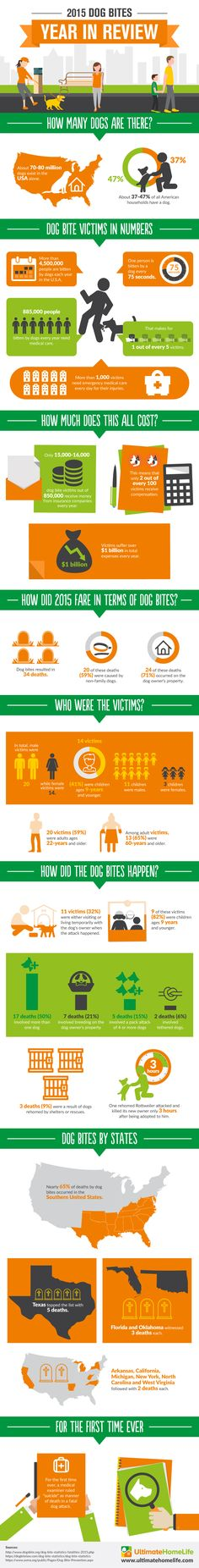 Spanning the third week of May of every year is National Dog Bite Prevention Week. Here is National Dog Bite Prevention Week in Review for 2015!