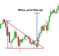 Learn how forex traders trade symmetrical, ascending, and descending triangle chart patterns.