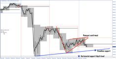 $XAUUSD pennant (continuation pattern) that I wrote about previously has now clearly broken downwards and confirmed the pattern. Trend line and April low may provide guidance to bulls but has to be tested first. This is my previous write-up about the pennant http://www.terraseeds.com/blog/2013/06/gold-technical-analysis-may-2013-downward-momentum-not-over/ #gold #trading