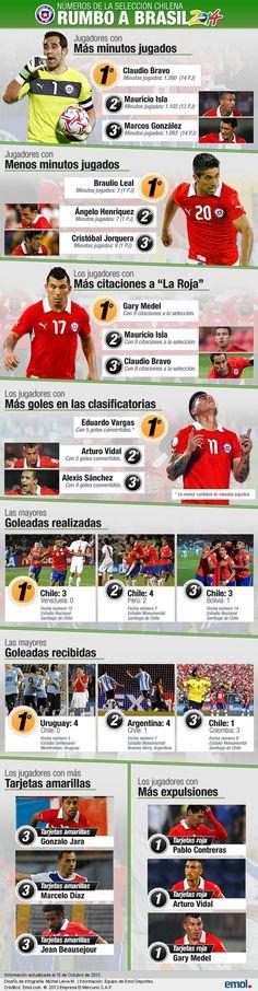 Emol Deportes Ver más noticias de Deportes Ver Más El podio de Chile: Los más y los menos de la selección en su camino a Brasil 2014 #LaRoja #Brasil2014 #Chile