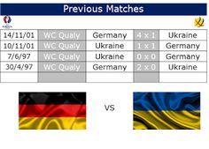 Café y Fútbol: Previous Matches Germany vs Ukraine