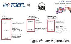 Typical listening TOEFL IBT