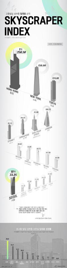 서울, 고층빌딩 상부층 임대료 세계 18개 도시 중 최저 [인포그래픽] #skyscraper / #Infographic ⓒ 비주얼다이브 무단 복사·전재·재배포 금지
