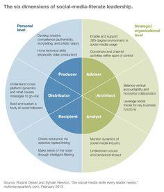 The six dimensions of #SocialMedia leadership!