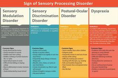 Sensory processing disorder is broken into sensory modulation (over responsiveness, under responsiveness, and sensory seeking), sensory based motor disorder (dyspraxia and postural disorders), and sensory discrimination disorder (perceptual problems). Sensory Diet, Sensory Issues, Autism Sensory, Sensory Activities, Sensory Toys, Sensory Motor, Baby Sensory, Sensory Disorder, Sensory Processing Disorder Toddler