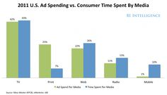 U.S. Ad Spending vs. Consumer Time Spent By Media