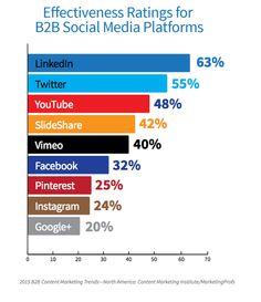 Effectiveness Ratings for B2B Social Media Platforms