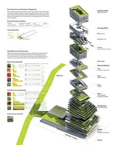 What Is Greenhouse Farming? Architecture Site Plan, Architecture Concept Diagram, Green Architecture, What Is Greenhouse, Greenhouse Farming, Urban Agriculture, Urban Farming, Nyc Projects, Energy Projects