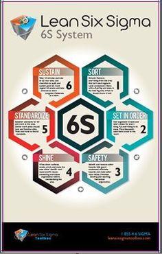 Lean Six Sigma Tool Box