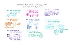 Weird Crazy Myths About Link Building in SEO You Should Probably Ignore  Whiteboard Friday Read more on our blog MAN Digital MAN Digital Wordpress Blog