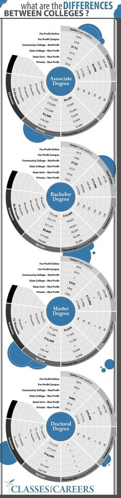 Although slightly dated (2011), this info-graphic shows the differences in tuition, financial aid, graduation time-lines, and credits across the board for both for-profit and non-profit colleges for various degree levels.